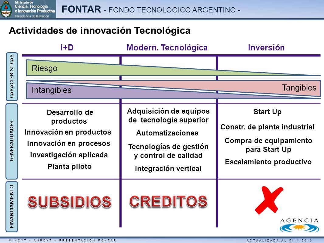 SUBSIDIOS CREDITOS Actividades de innovación Tecnológica I+D