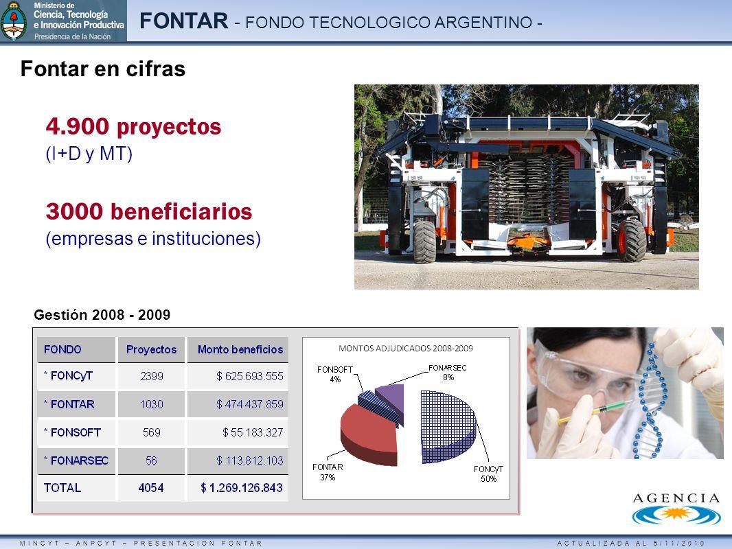 4.900 proyectos 3000 beneficiarios Fontar en cifras (I+D y MT)
