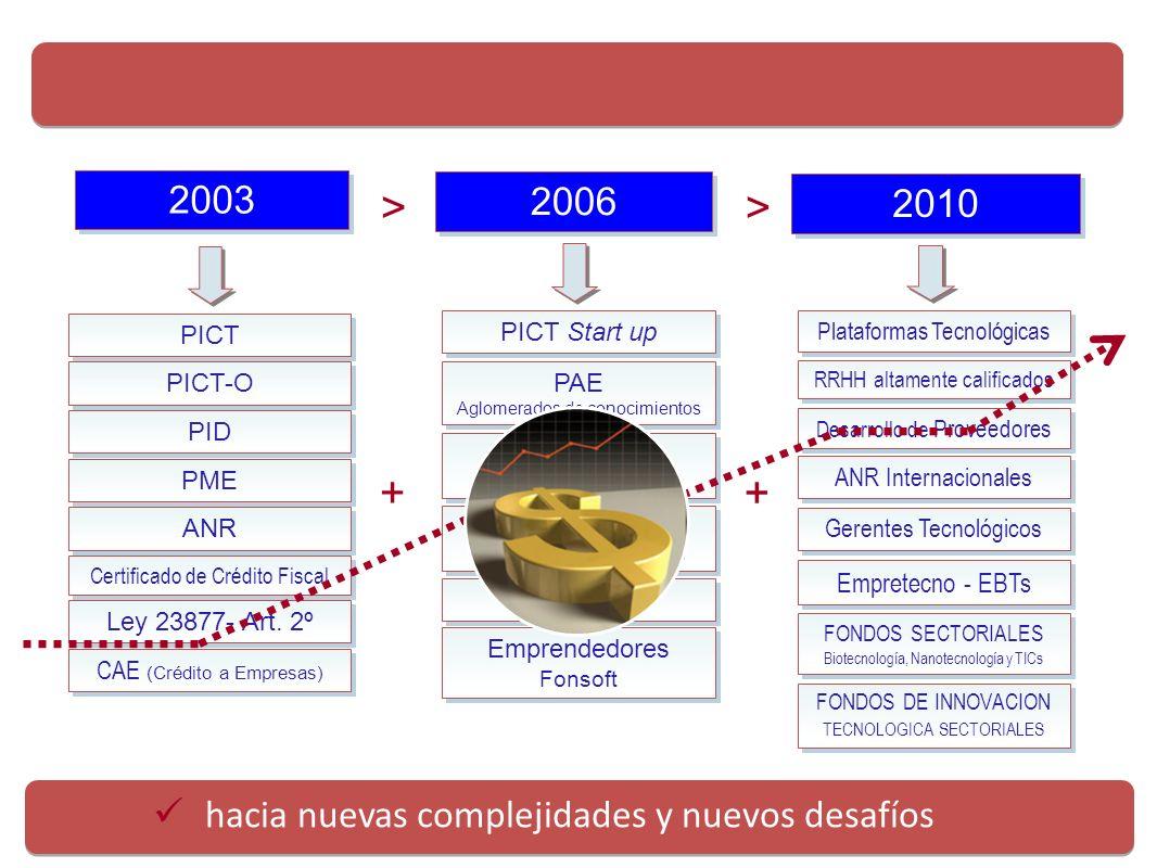 Evolución de las líneas de financiamiento de la AGENCIA