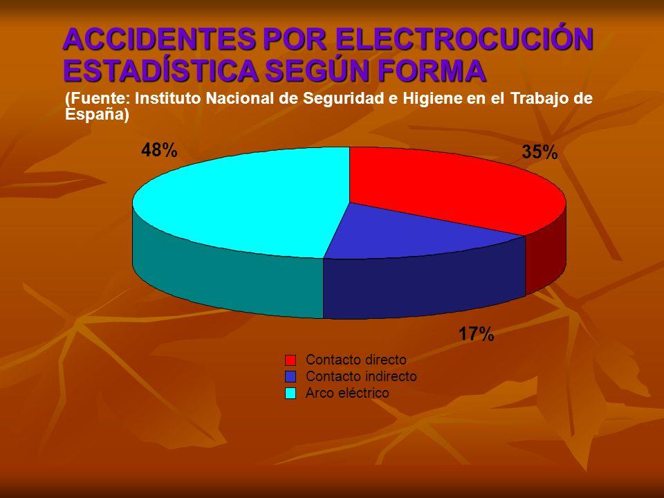 ACCIDENTES POR ELECTROCUCIÓN ESTADÍSTICA SEGÚN FORMA