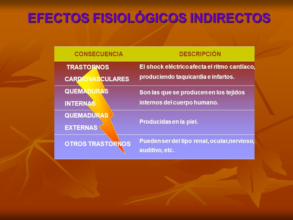 EFECTOS FISIOLÓGICOS INDIRECTOS
