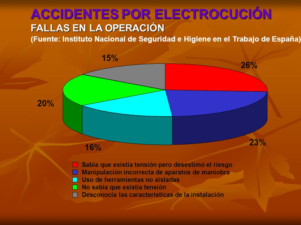 ACCIDENTES POR ELECTROCUCIÓN
