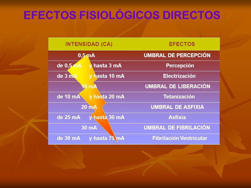 EFECTOS FISIOLÓGICOS DIRECTOS