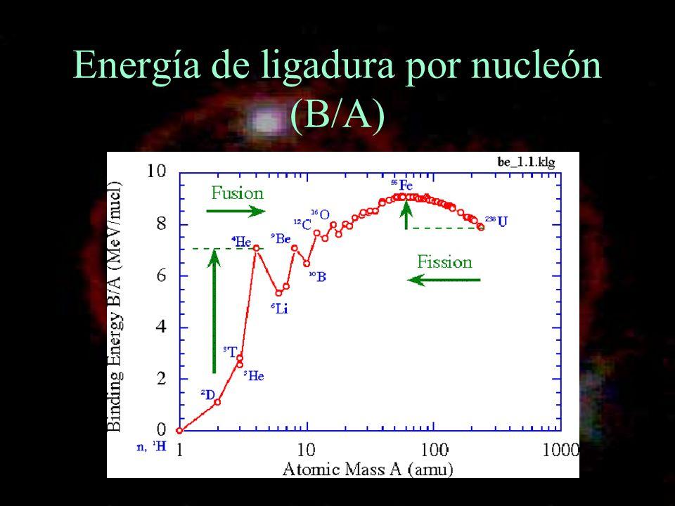 Energía de ligadura por nucleón (B/A)