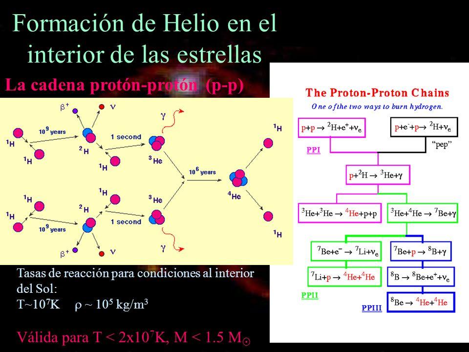 Formación de Helio en el interior de las estrellas