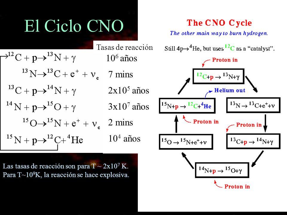 El Ciclo CNO 106 años 7 mins 2x105 años 3x107 años 2 mins 104 años