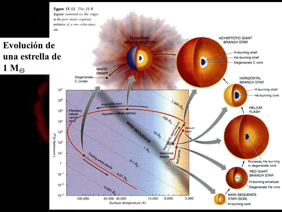 Evolución de una estrella de 1 M