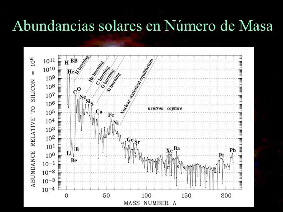 Abundancias solares en Número de Masa