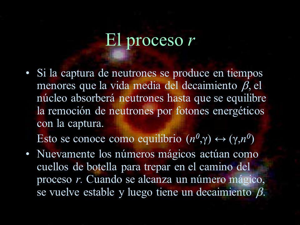 El proceso r
