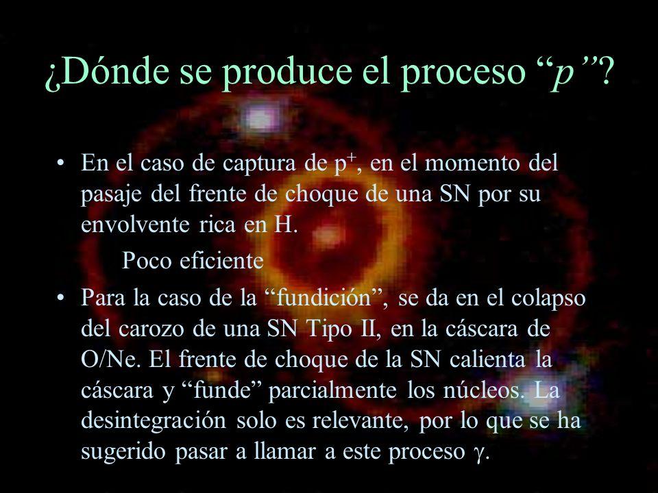 ¿Dónde se produce el proceso p