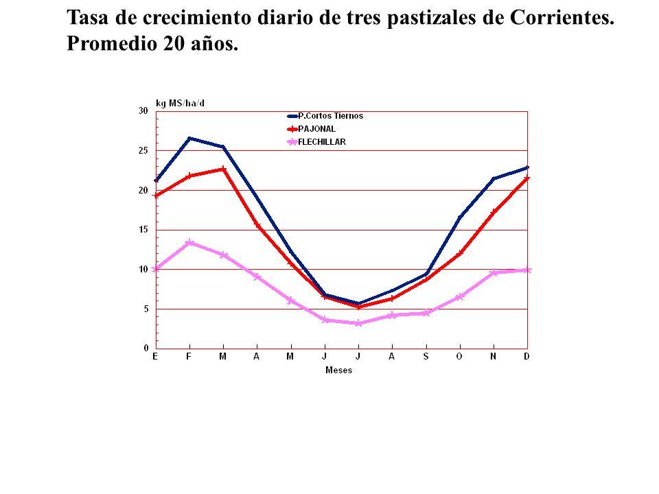 Tasa de crecimiento diario de tres pastizales de Corrientes.