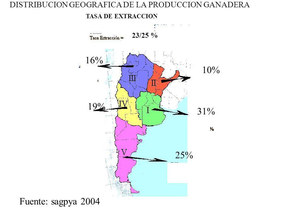DISTRIBUCION GEOGRAFICA DE LA PRODUCCION GANADERA