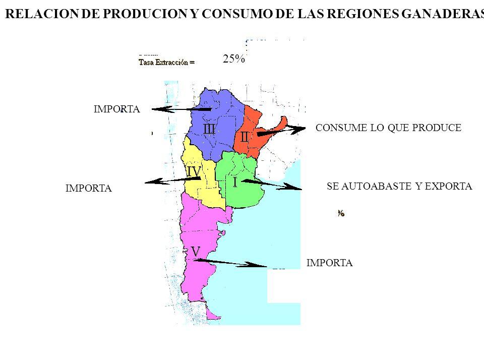 RELACION DE PRODUCION Y CONSUMO DE LAS REGIONES GANADERAS