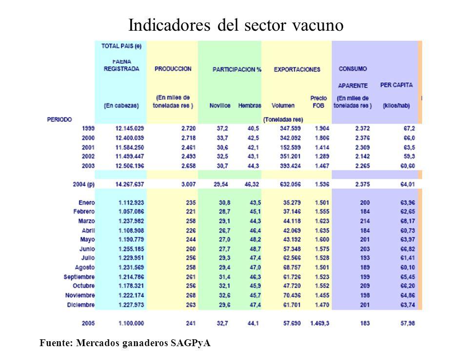 Indicadores del sector vacuno