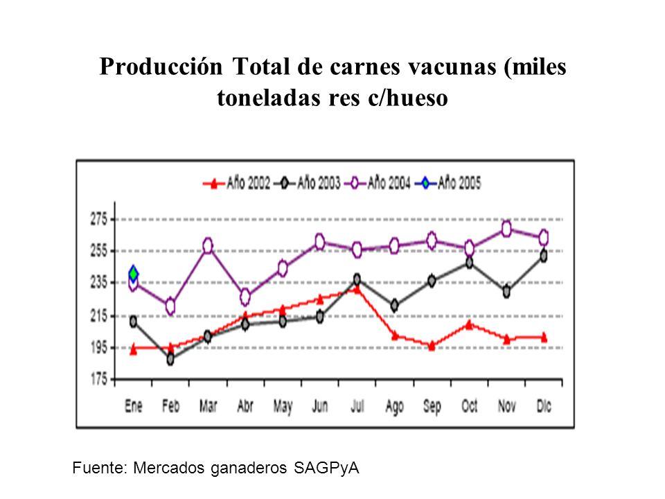Producción Total de carnes vacunas (miles toneladas res c/hueso
