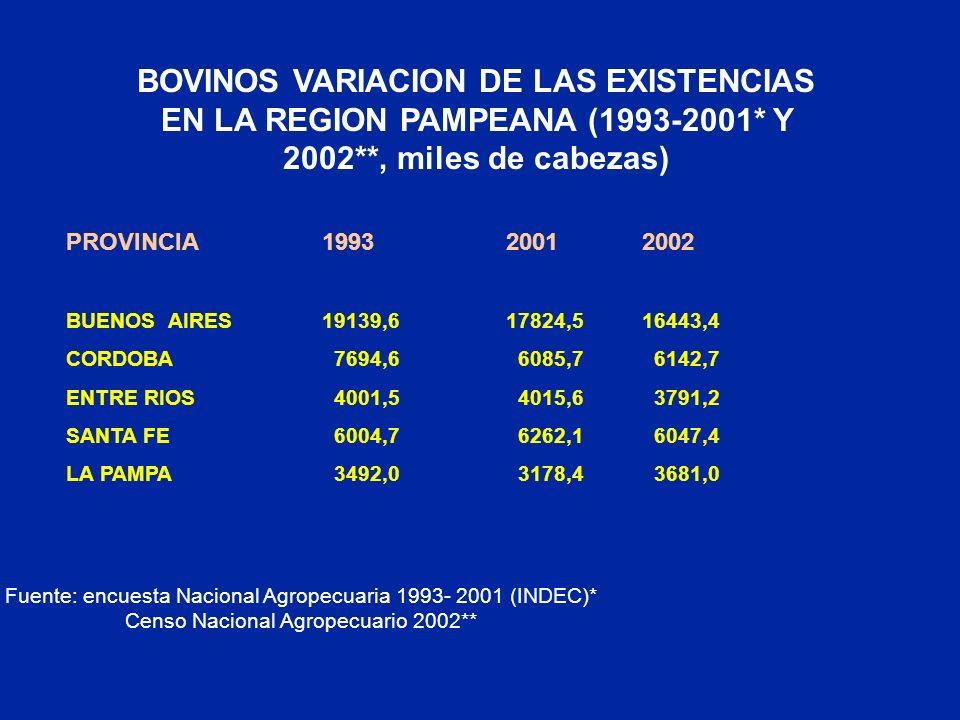 BOVINOS VARIACION DE LAS EXISTENCIAS EN LA REGION PAMPEANA (1993-2001