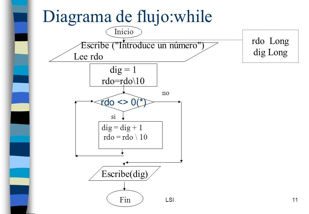 Diagrama de flujo:while