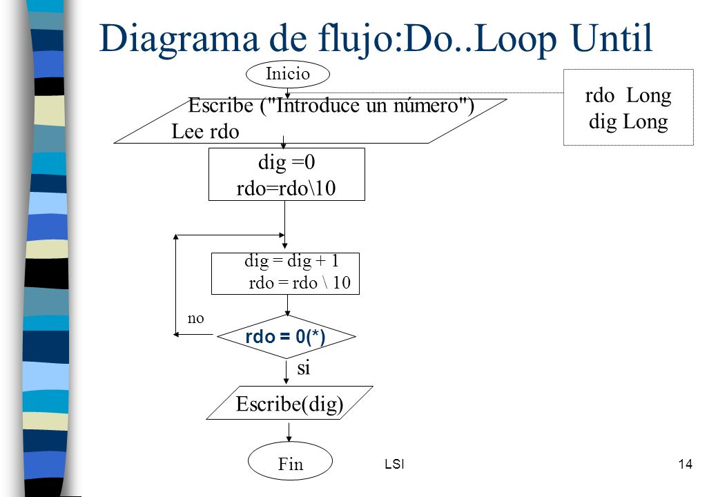 Diagrama de flujo:Do..Loop Until