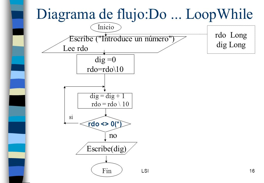 Diagrama de flujo:Do ... LoopWhile
