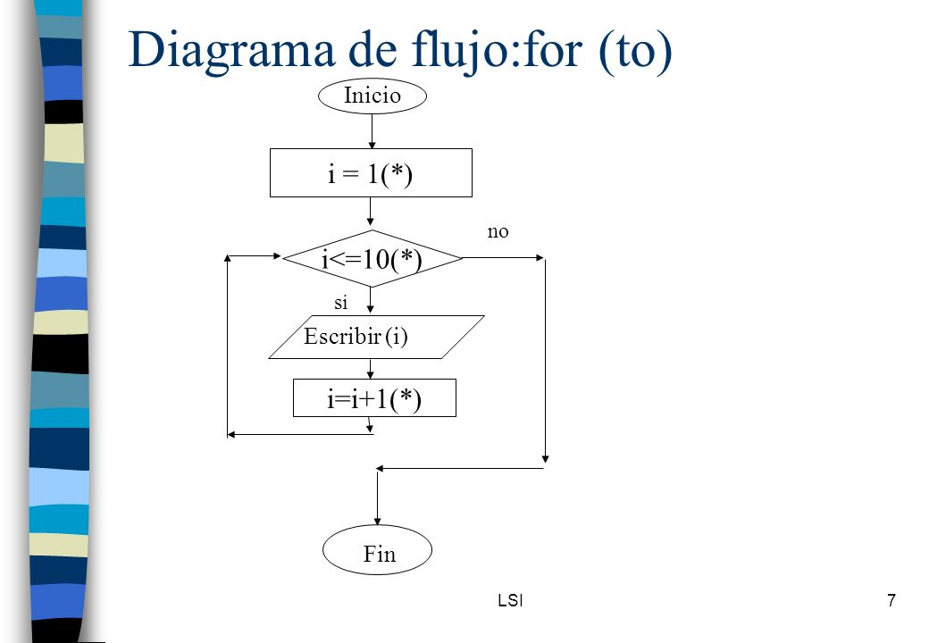 Diagrama de flujo:for (to)