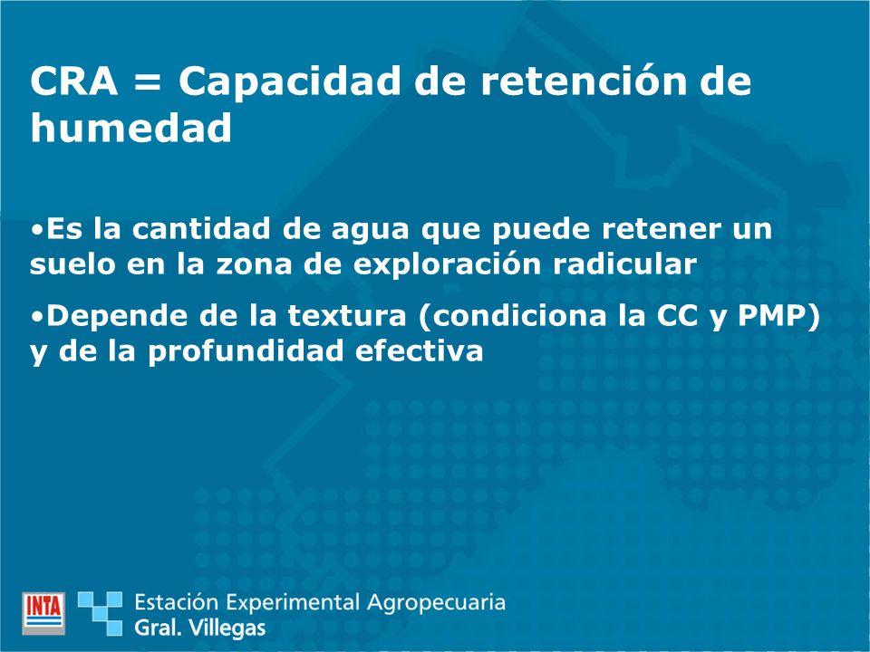 CRA = Capacidad de retención de humedad