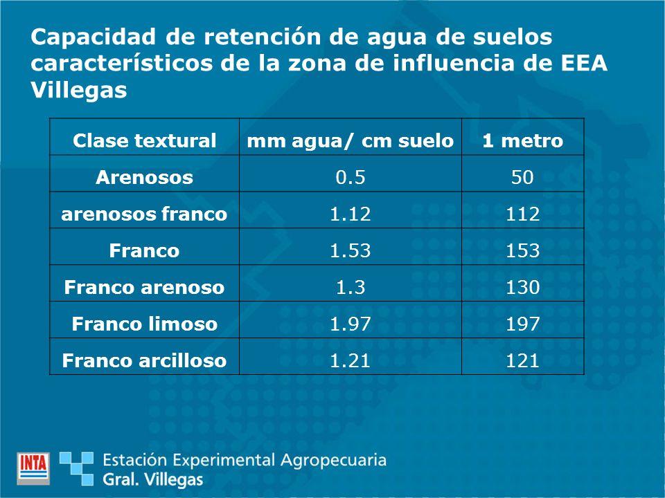 Capacidad de retención de agua de suelos característicos de la zona de influencia de EEA Villegas