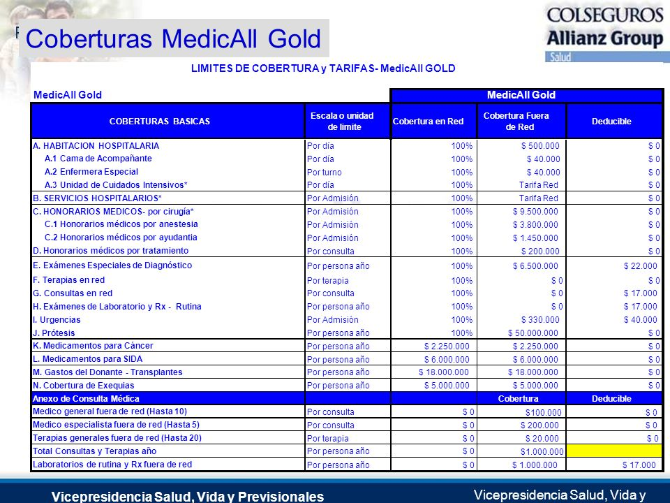 Coberturas MedicAll Gold