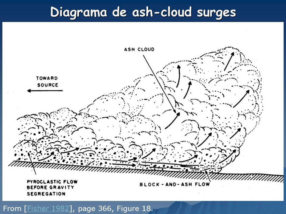 Diagrama de ash-cloud surges