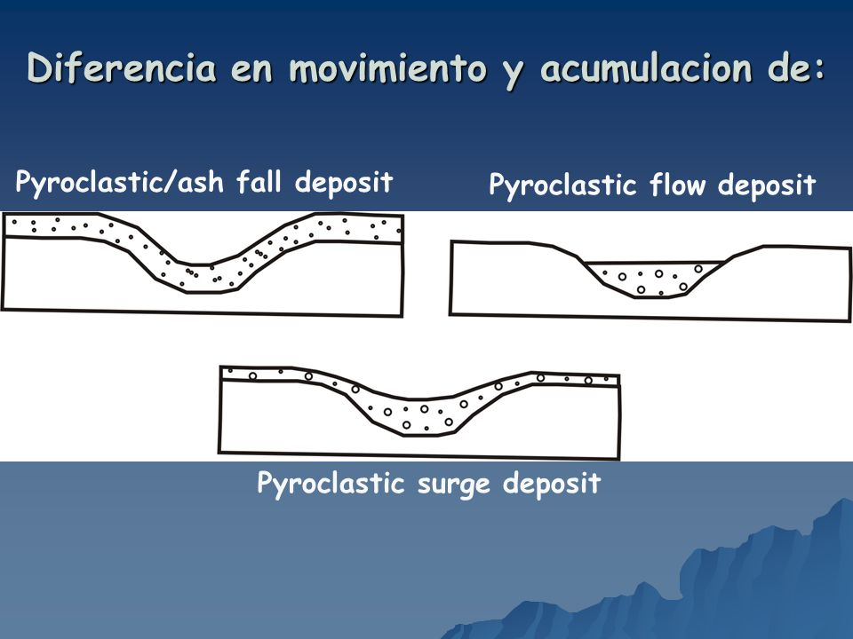 Diferencia en movimiento y acumulacion de: