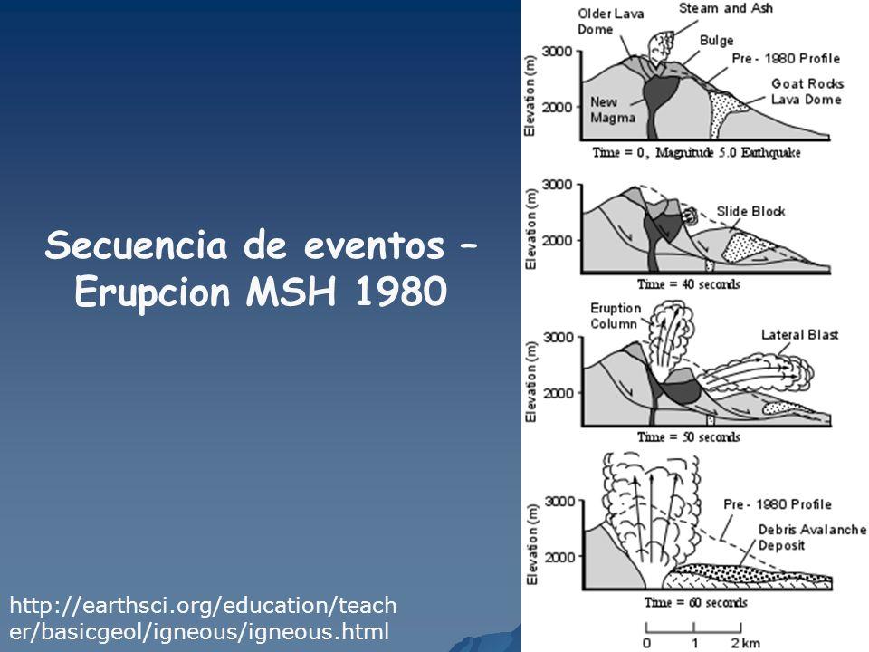 Secuencia de eventos – Erupcion MSH 1980