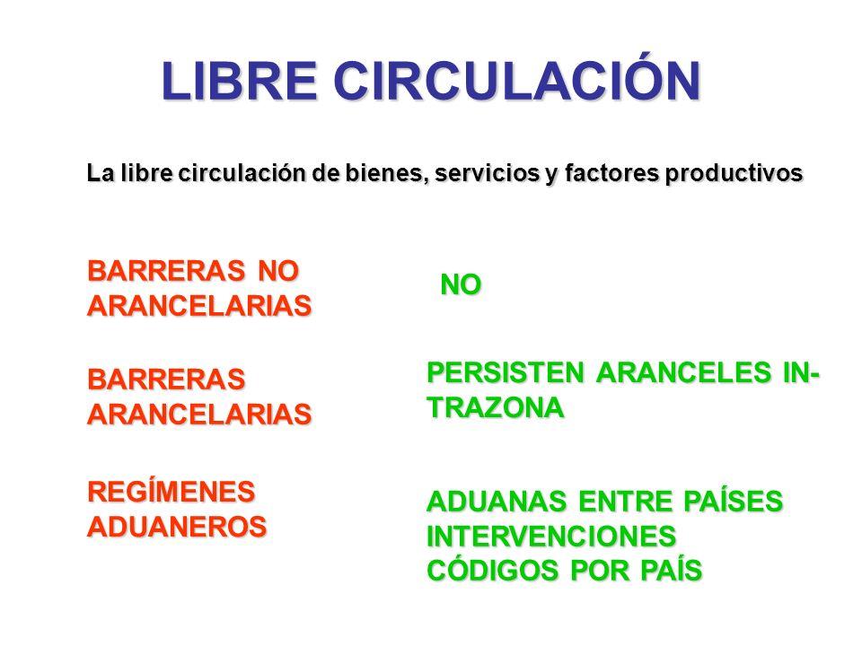 LIBRE CIRCULACIÓN BARRERAS NO ARANCELARIAS NO PERSISTEN ARANCELES IN-