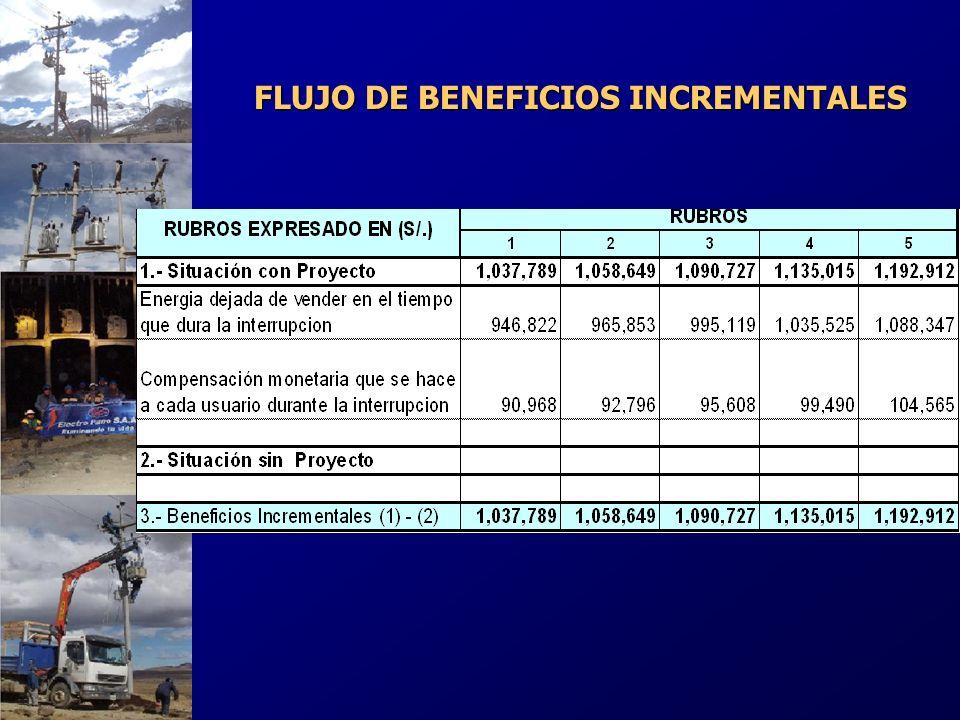 FLUJO DE BENEFICIOS INCREMENTALES
