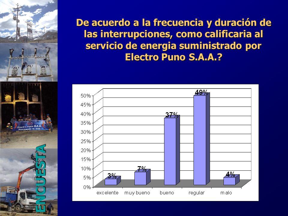 De acuerdo a la frecuencia y duración de las interrupciones, como calificaria al servicio de energia suministrado por Electro Puno S.A.A.