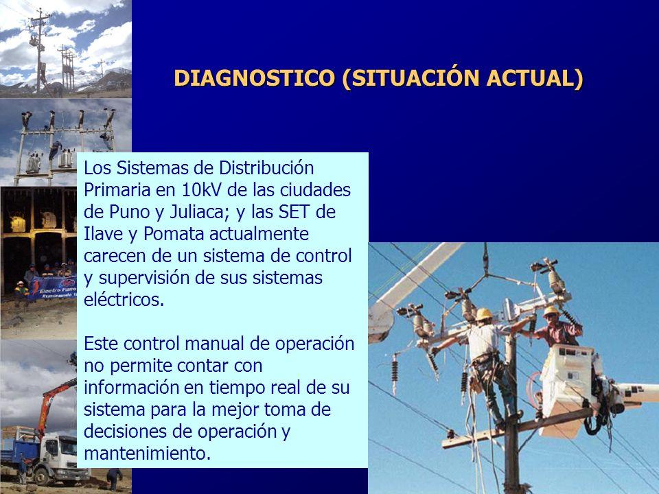 DIAGNOSTICO (SITUACIÓN ACTUAL)