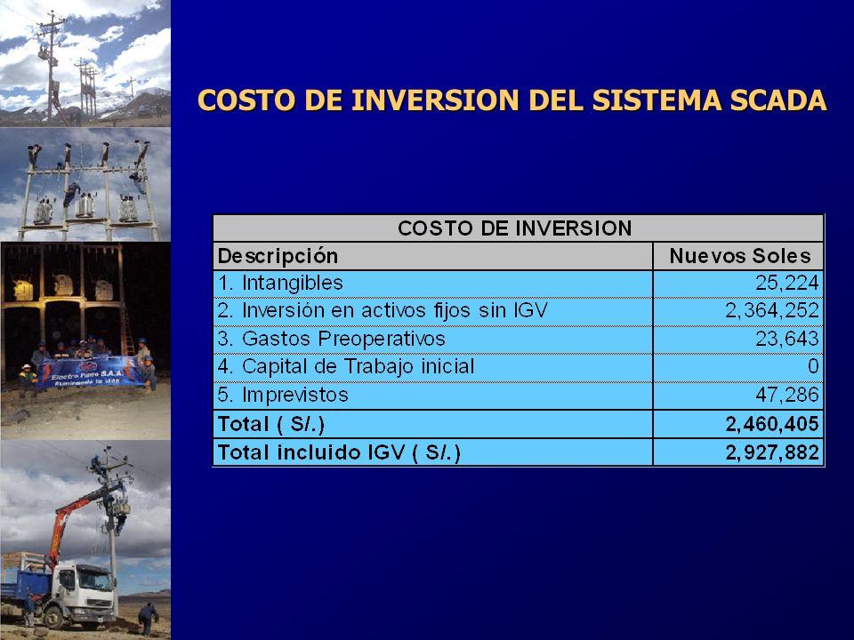 COSTO DE INVERSION DEL SISTEMA SCADA