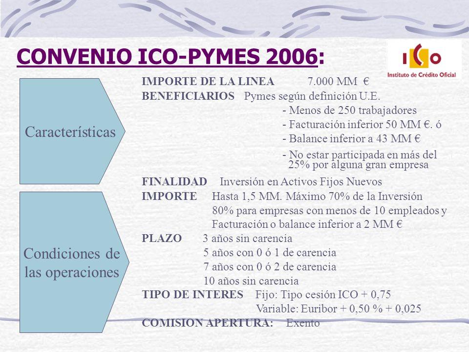 CONVENIO ICO-PYMES 2006: Características Condiciones de