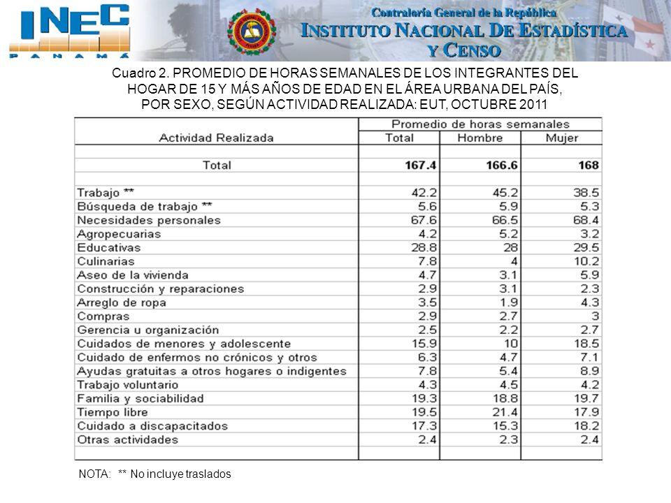 Cuadro 2. PROMEDIO DE HORAS SEMANALES DE LOS INTEGRANTES DEL