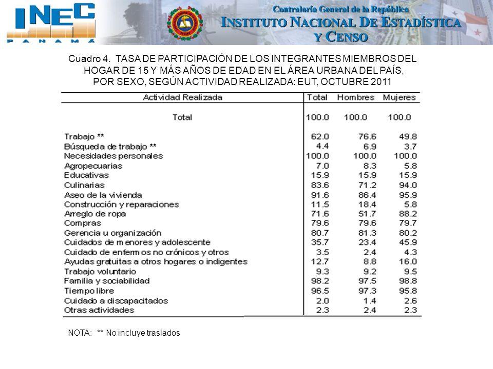 Cuadro 4. TASA DE PARTICIPACIÓN DE LOS INTEGRANTES MIEMBROS DEL
