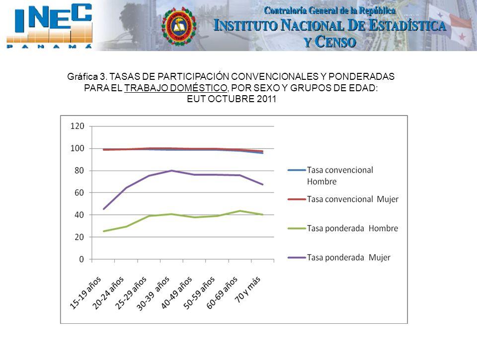 Gráfica 3. TASAS DE PARTICIPACIÓN CONVENCIONALES Y PONDERADAS