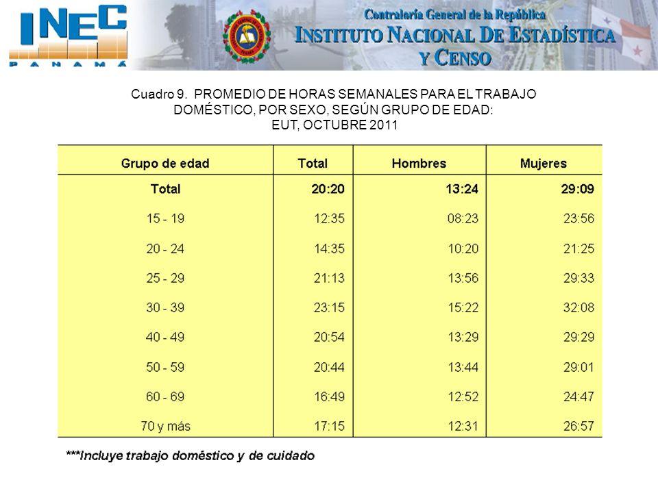Cuadro 9. PROMEDIO DE HORAS SEMANALES PARA EL TRABAJO