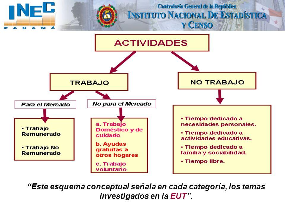 Este esquema conceptual señala en cada categoría, los temas investigados en la EUT .
