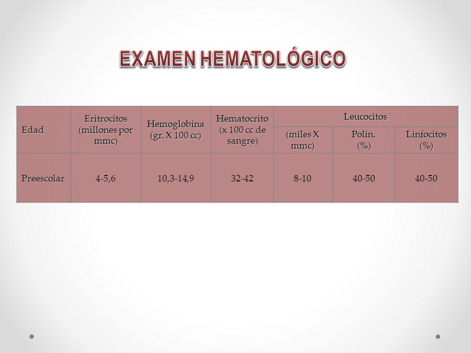 EXAMEN HEMATOLÓGICO Edad Eritrocitos (millones por mmc) Hemoglobina