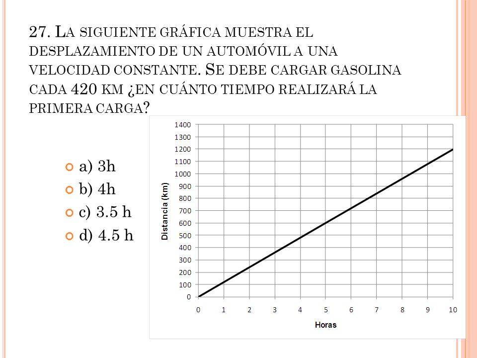 27. La siguiente gráfica muestra el desplazamiento de un automóvil a una velocidad constante. Se debe cargar gasolina cada 420 km ¿en cuánto tiempo realizará la primera carga