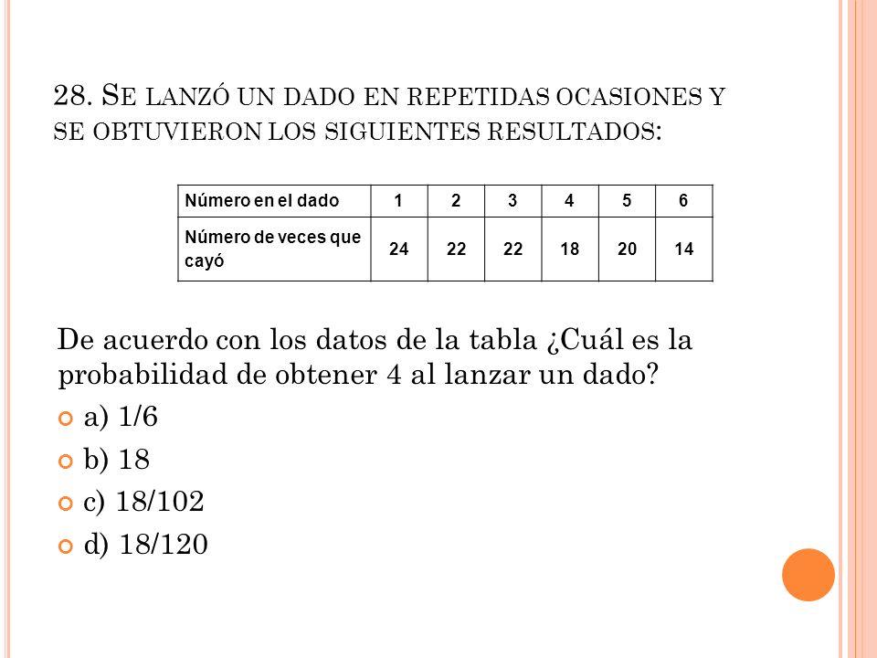 28. Se lanzó un dado en repetidas ocasiones y se obtuvieron los siguientes resultados: