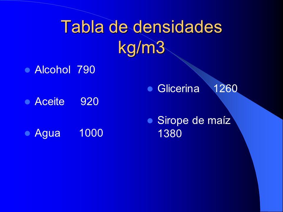 Tabla de densidades kg/m3
