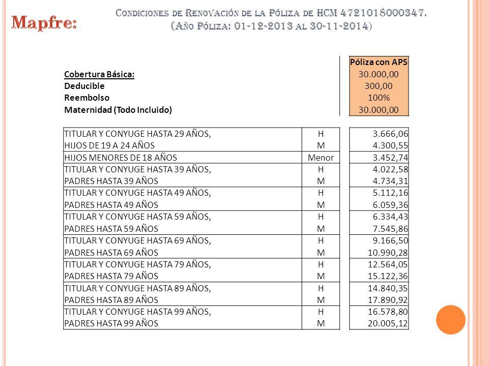 Condiciones de Renovación de la Póliza de HCM 4721018000347