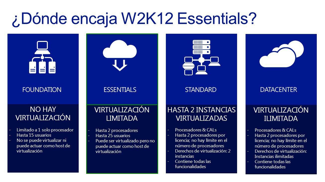 ¿Dónde encaja W2K12 Essentials