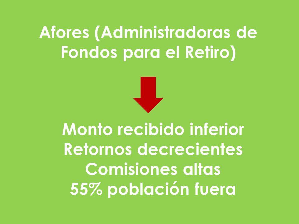 Afores (Administradoras de Fondos para el Retiro)