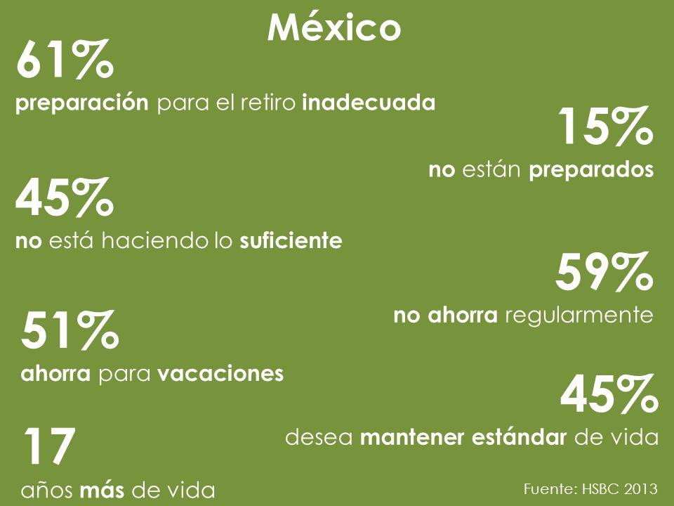 México 61% preparación para el retiro inadecuada. 15% no están preparados. 45% no está haciendo lo suficiente.