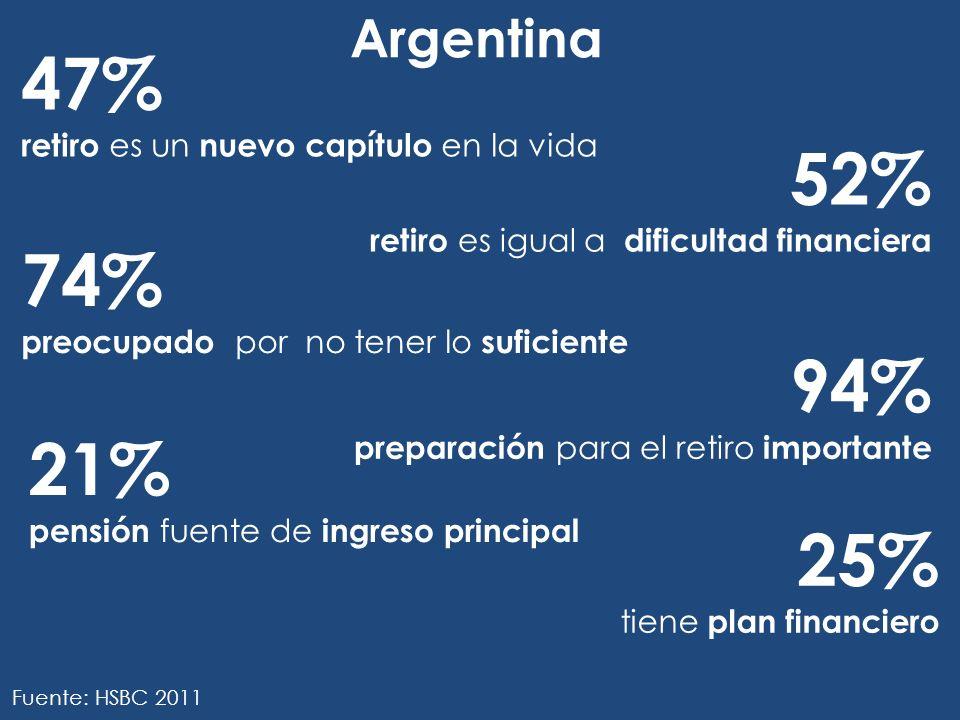 Argentina 47% retiro es un nuevo capítulo en la vida. 52% retiro es igual a dificultad financiera.